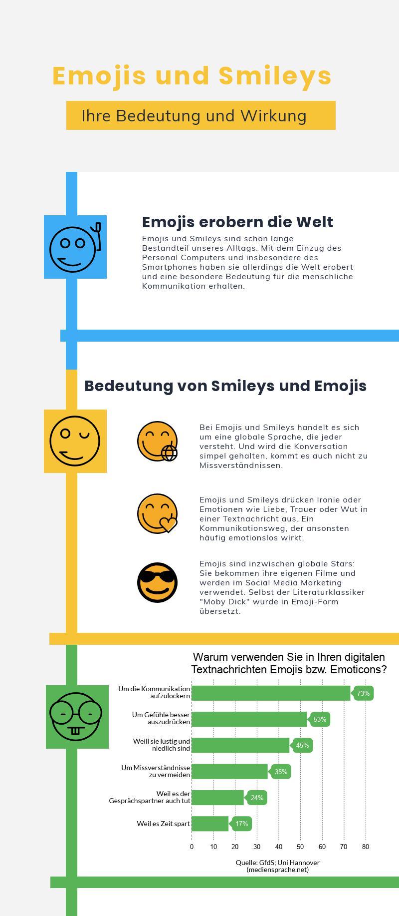 Infografik über die Verwendung und die Bedeutung von Emojis und Smileys in der heutigen Kommunikationswelt